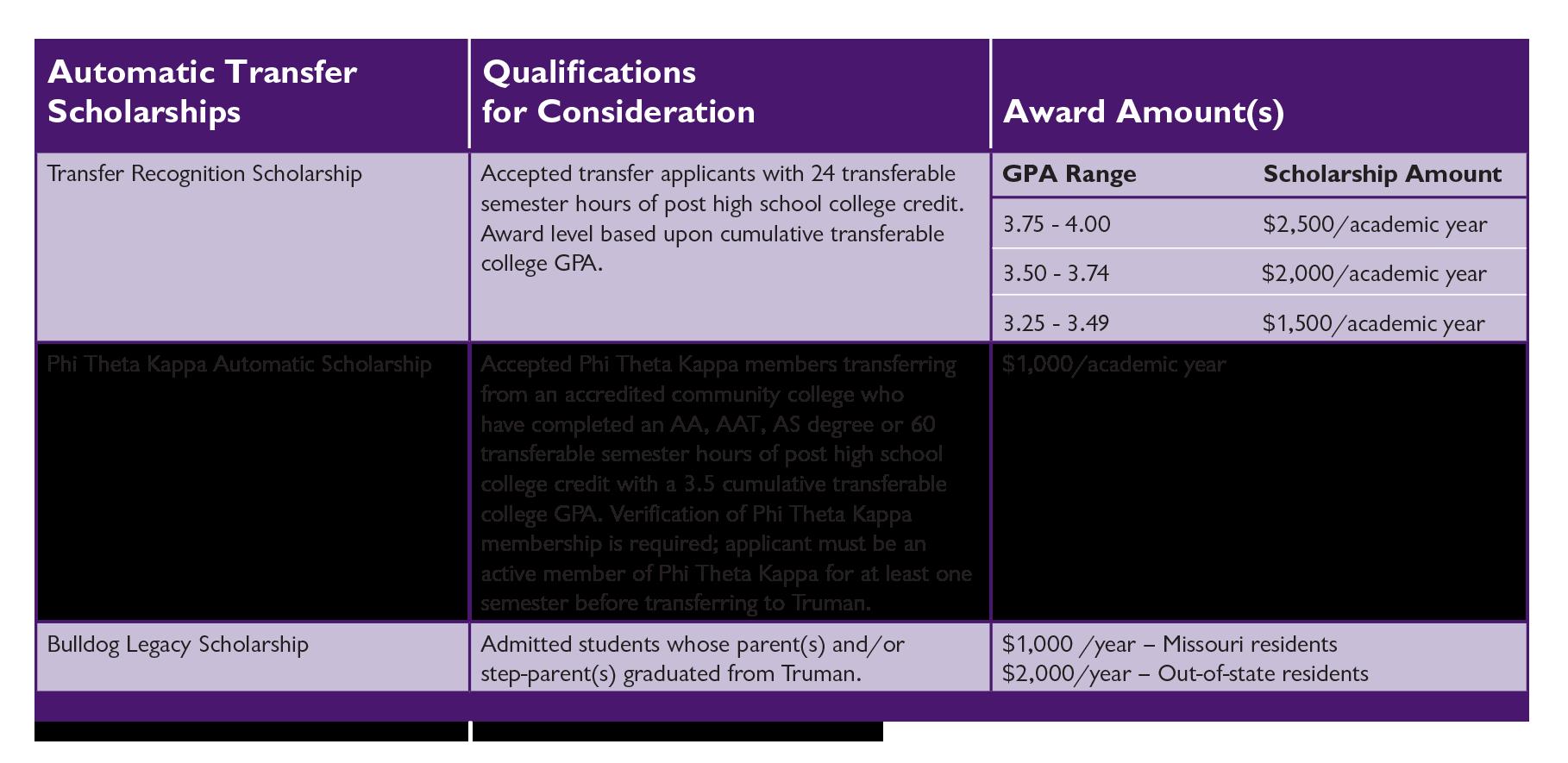 Transfer Scholarships