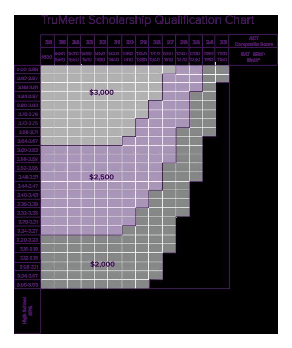TruMerit Scholarship Chart