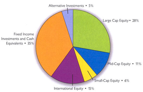 Chart of the Foundation's Investing Policy