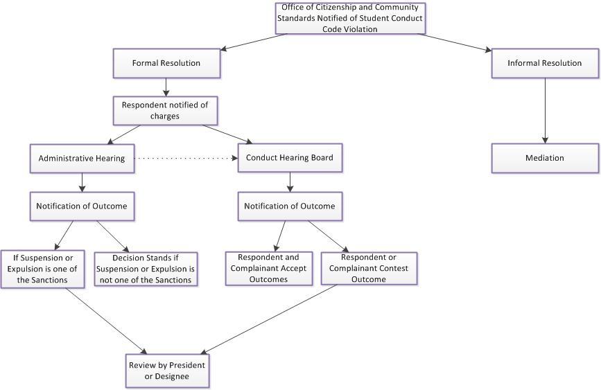 Conduct Process