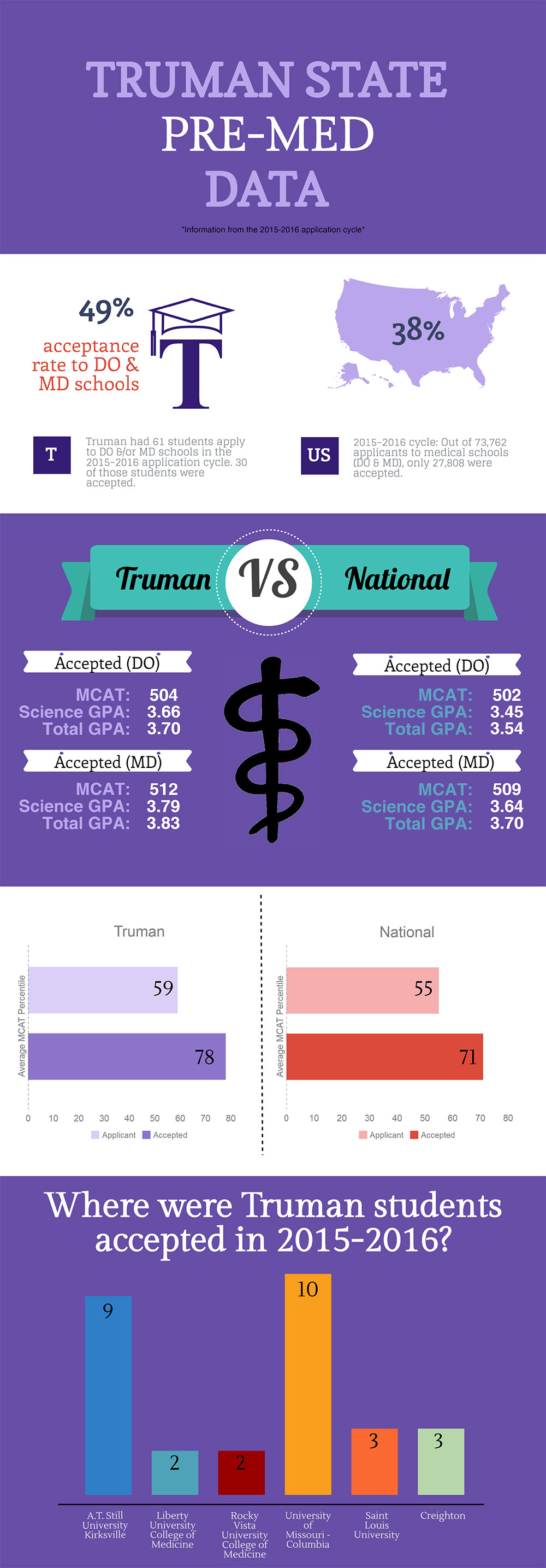 Why Pre-Med at Truman - infographic