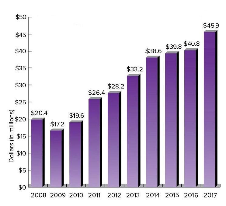 Chart: Endowment Value-Truman State University Foundation