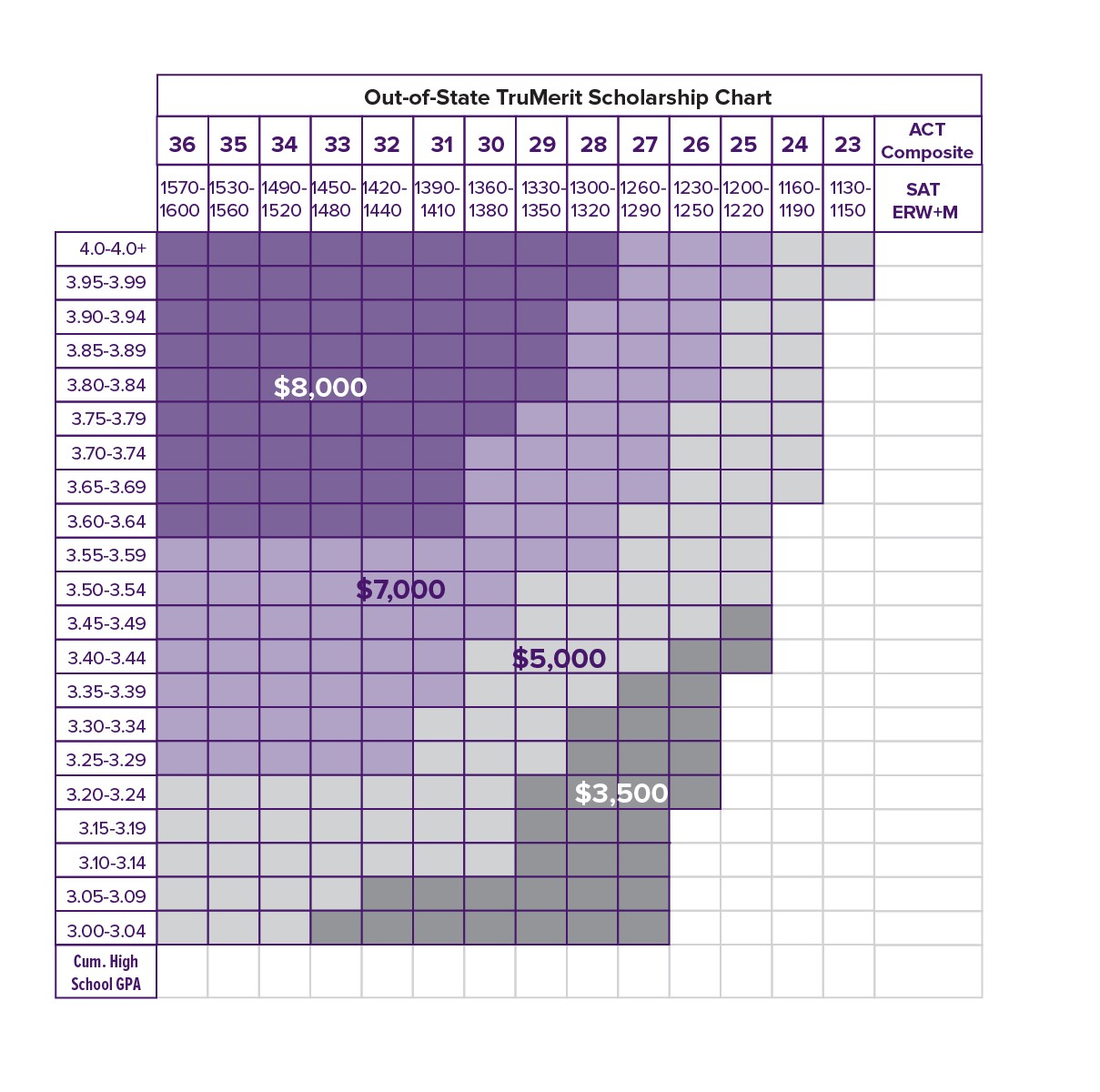 TruMerit Scholarship Chart for out-of-state students