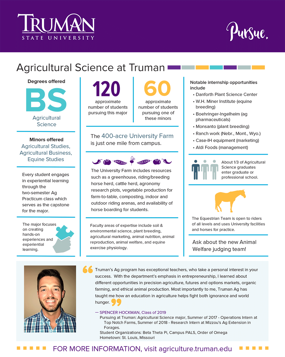 Agricultural Science Quick Facts