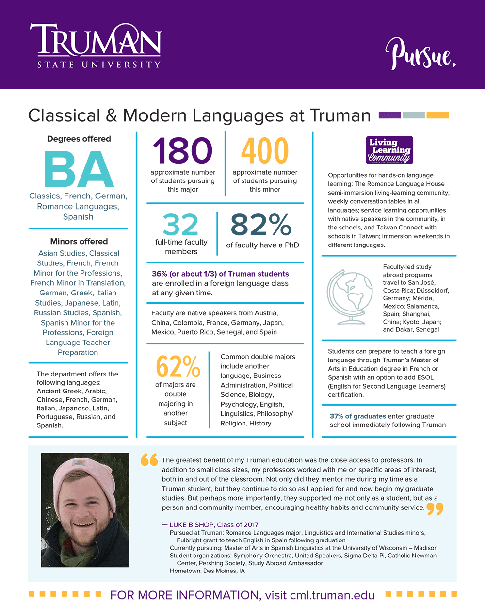 Classical and Modern Languages Quick Facts