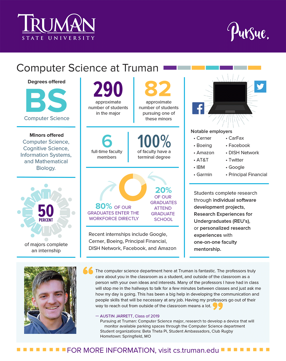 Computer Science Quick Facts