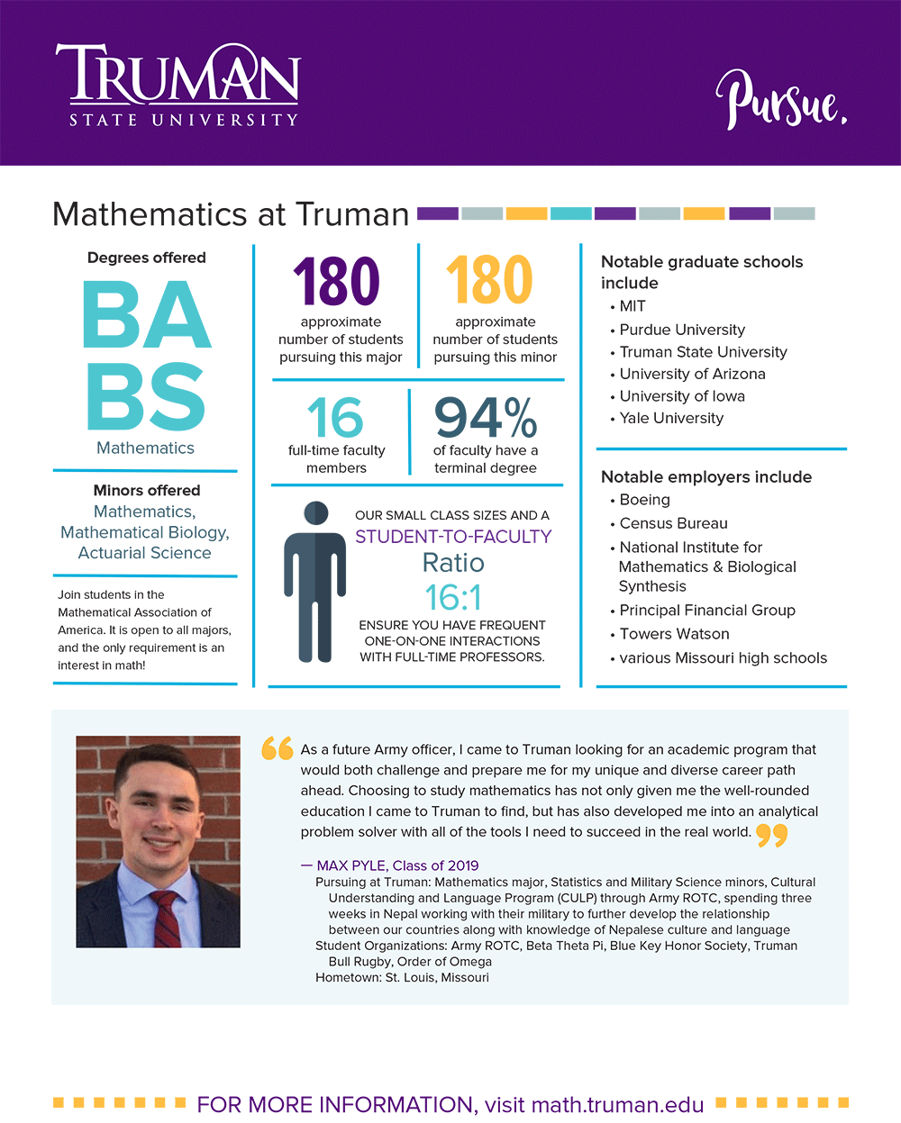 Mathematics Quick Facts