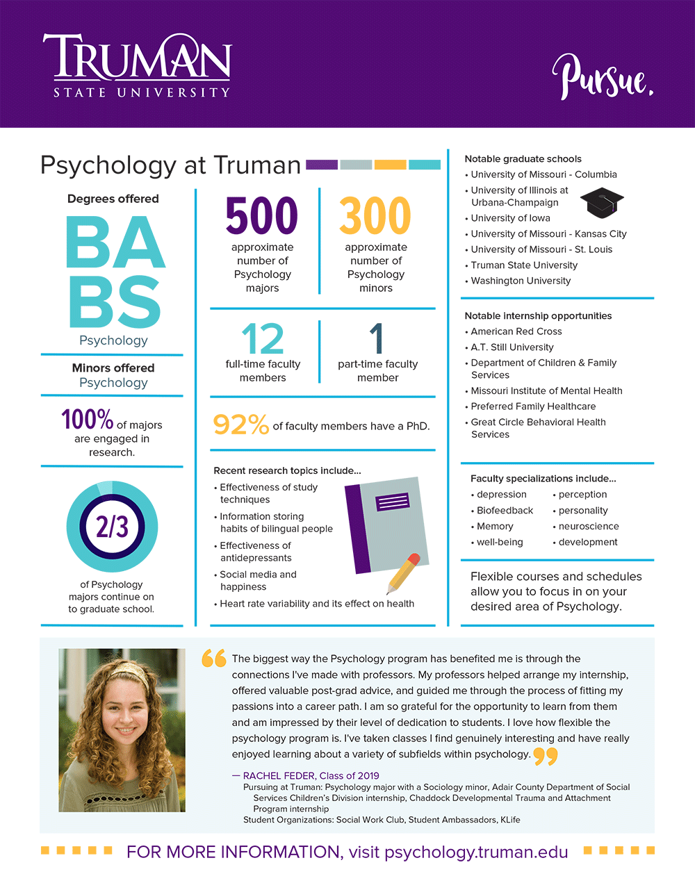 Psychology Quick Facts