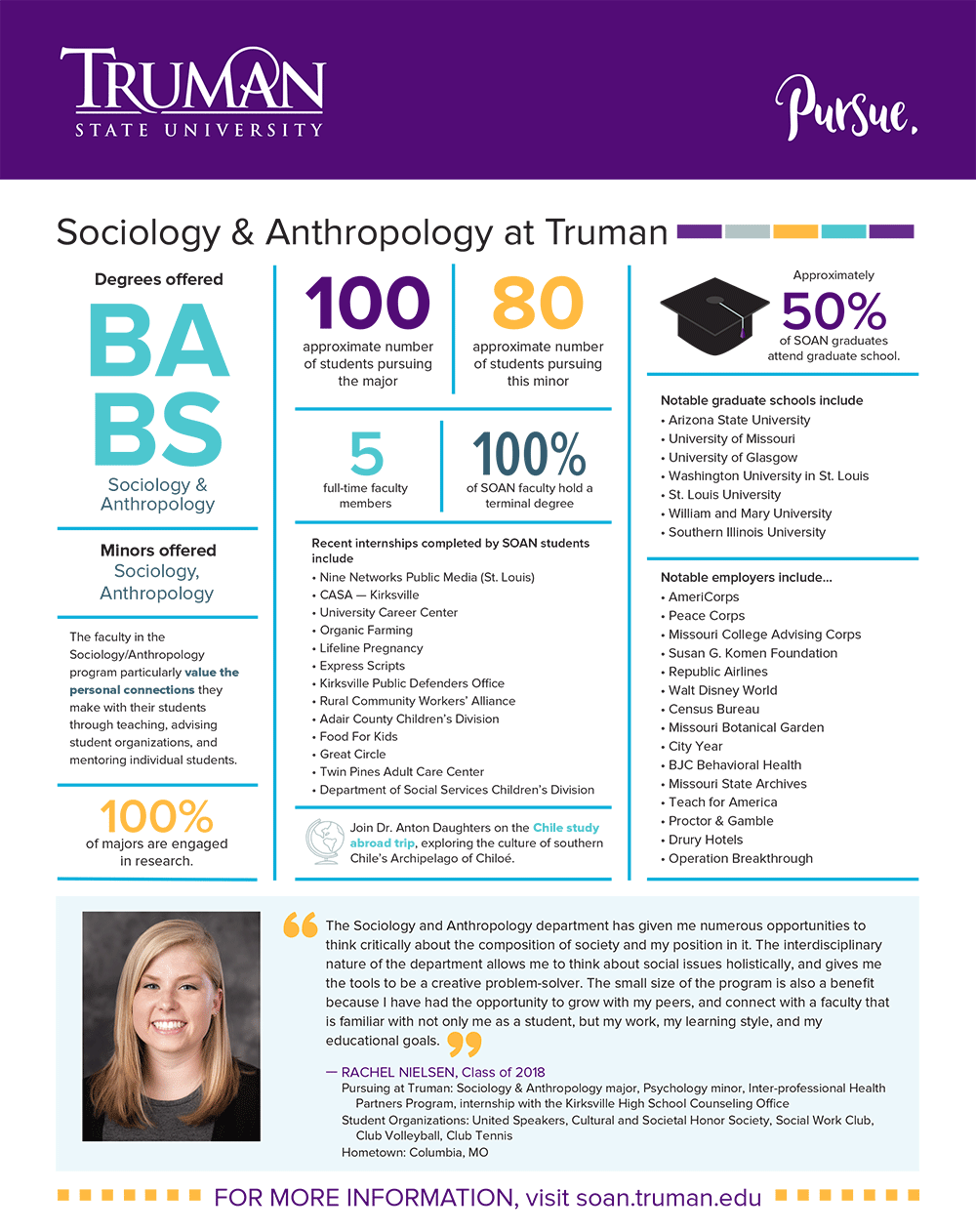 Sociology/Anthropology Quick Facts
