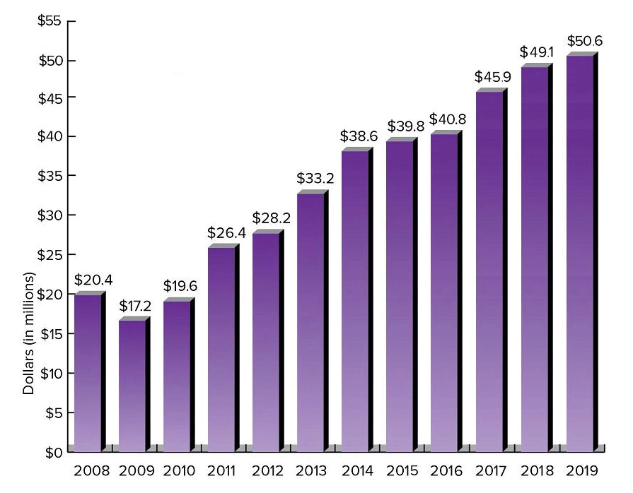 Truman State University Foundation - Endowment Value Chart