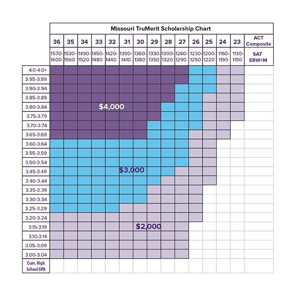 TruMerit Scholarship Chart for Missouri residents