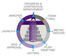 Chart showing development of strategic plan - Progress and continuous improvement, Town Hall, Metric Groups, Plan Drafting, Vetting, BOG Approval, Launch, Analysis